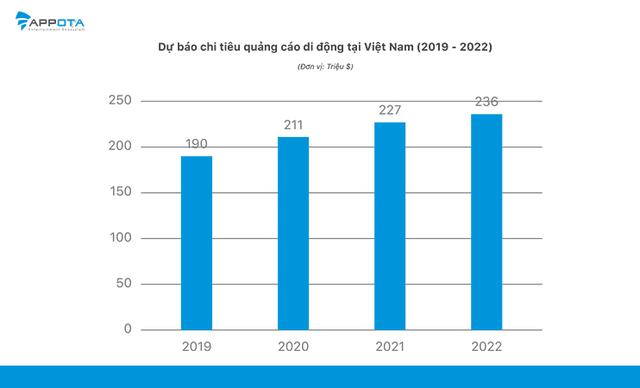 Thị trường quảng cáo di động Việt Nam dự kiến đạt 211 triệu USD năm 2020 - Ảnh 2.