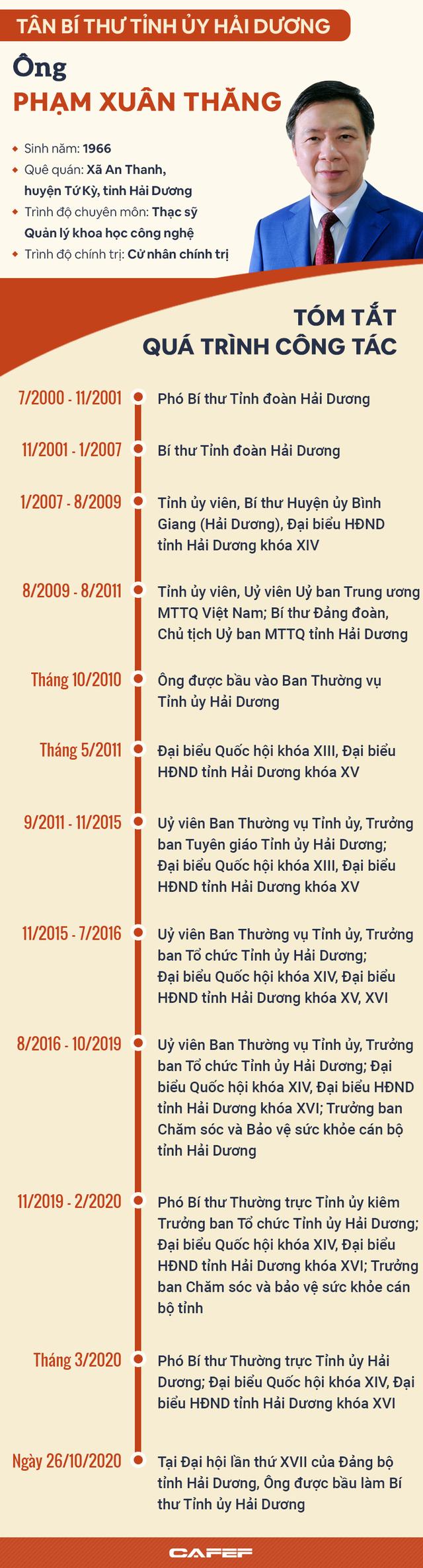 Infographic: Chân dung tân Bí thư Tỉnh ủy Hải Dương Phạm Xuân Thăng - Ảnh 1.