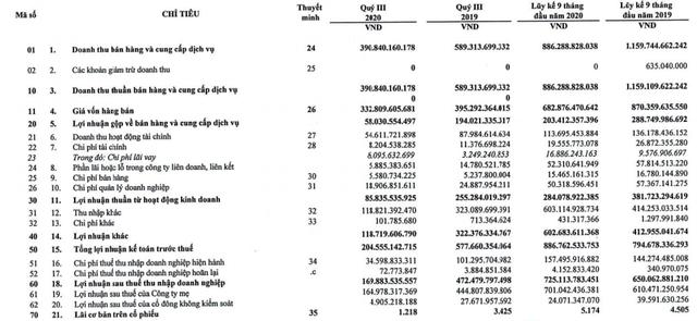 Nhận 556 tỷ đồng từ đền bù đất, LNST 9 tháng của Cao su Phước Hòa (PHR) tăng 12% lên 725 tỷ đồng - Ảnh 1.