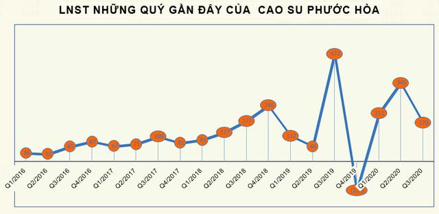 Nhận 556 tỷ đồng từ đền bù đất, LNST 9 tháng của Cao su Phước Hòa (PHR) tăng 12% lên 725 tỷ đồng - Ảnh 3.