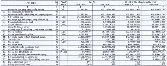 Xây dựng Tiền Giang (THG) báo lãi 122 tỷ đồng trong 9 tháng, vượt 6% kế hoạch năm - Ảnh 1.