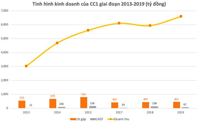 Được Bộ Xây dựng ra giá 23.030 đồng/cp - cao hơn 32% so với thị giá và gấp đôi HBC, FCN…: CC1 đang kinh doanh như thế nào? - Ảnh 3.