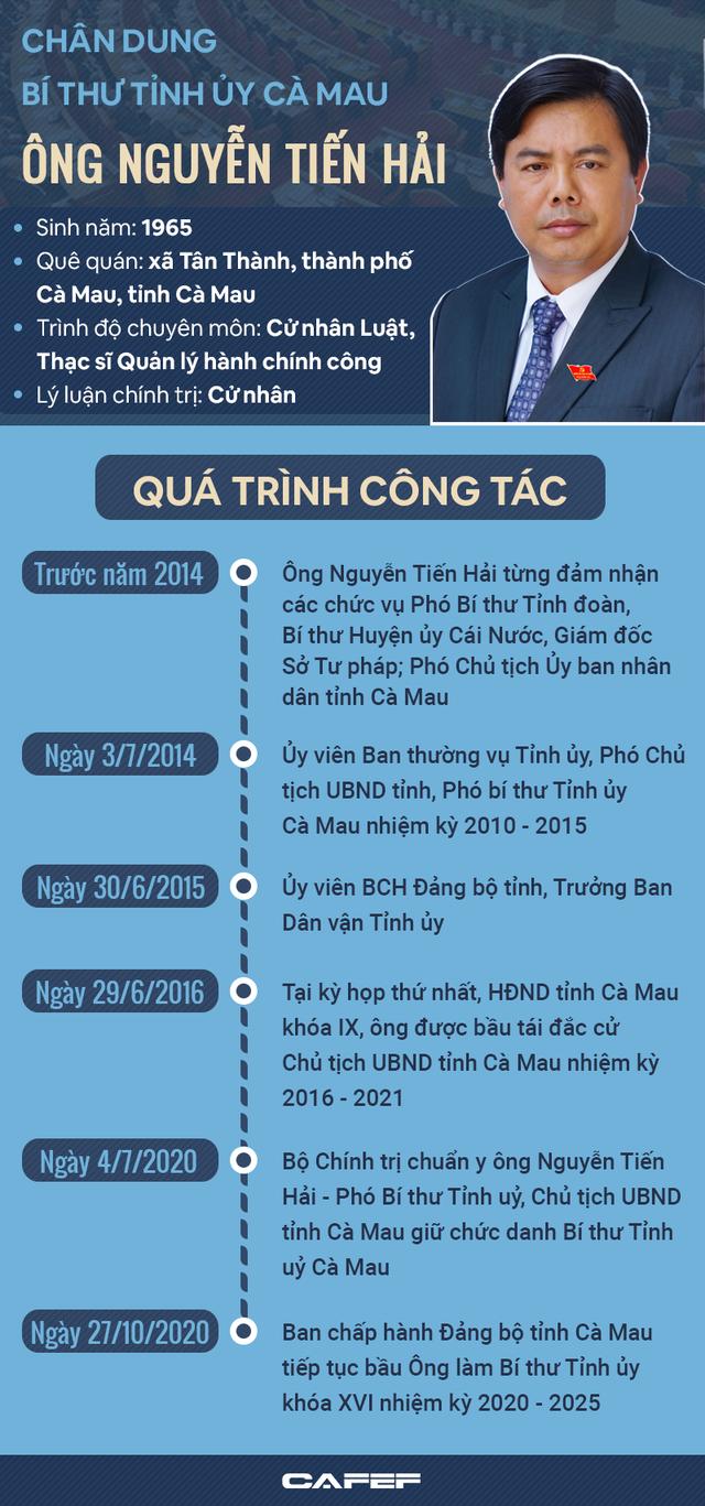 Infographic: Chân dung Bí thư Tỉnh ủy Cà Mau Nguyễn Tiến Hải  - Ảnh 1.