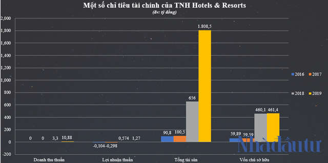 Nguồn: BCTC riêng của TNH Hotels & Resorts