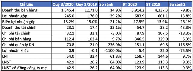 Chi phí doanh nghiệp gấp 3 cùng kỳ năm trước, quý 3/2020 lãi sau thuế Tổng công ty Hoá dầu Petrolimex (PLC) vẫn tăng 64% cùng kỳ 2019 - Ảnh 2.