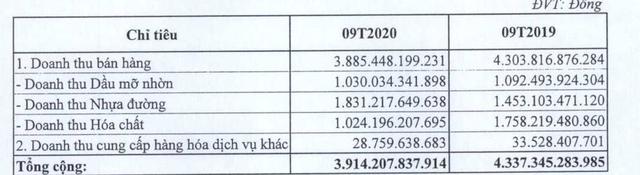 Chi phí doanh nghiệp gấp 3 cùng kỳ năm trước, quý 3/2020 lãi sau thuế Tổng công ty Hoá dầu Petrolimex (PLC) vẫn tăng 64% cùng kỳ 2019 - Ảnh 1.