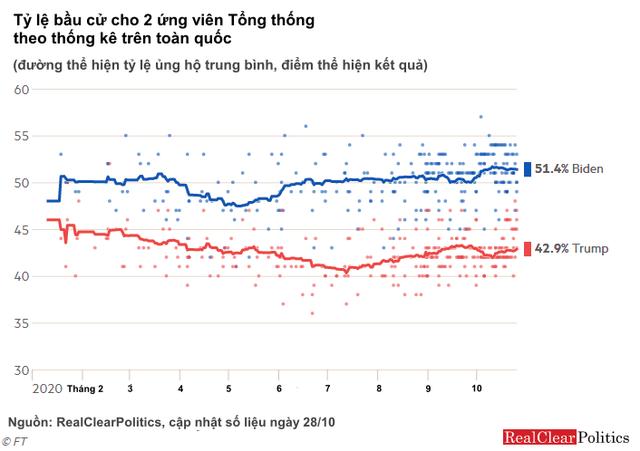 Financial Times: Số người đi bỏ phiếu tại Mỹ gần chạm kỷ lục 112 năm, kết quả có thể quay ngoắt vào đúng Ngày Bầu cử - Ảnh 1.