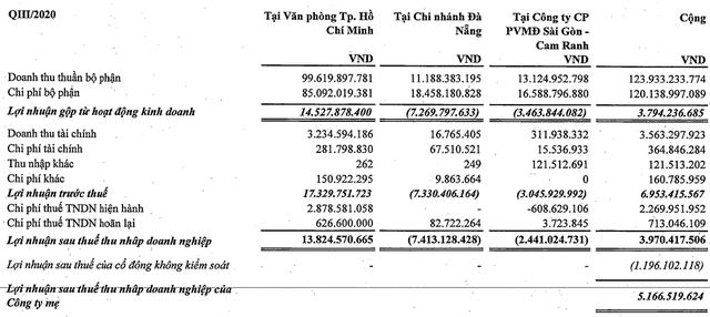 Phục vụ Mặt đất Sài Gòn (SGN): 9 tháng báo lãi mỏng 5 tỷ đồng, liên tục phá đáy lợi nhuận trước ảnh hưởng bởi Covid-19 - Ảnh 2.