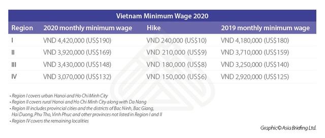 Các doanh nghiệp lên kế hoạch đầu tư năm 2021: Liệu Việt Nam còn giữ vị thế điểm đến hấp dẫn? - Ảnh 1.
