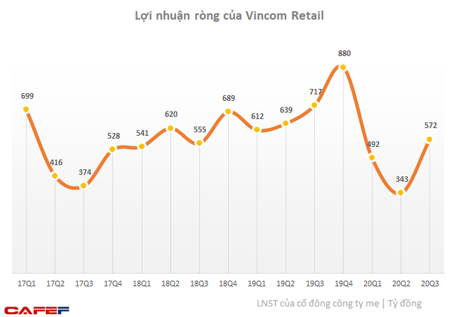 Vincom Retail lãi 572 tỷ đồng quý 3, tăng 67% so với quý 2 - Ảnh 1.
