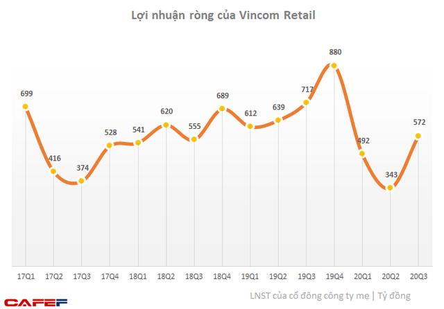 Kết quả kinh doanh quý 3: Cập nhật VinHomes, Vincom Retail, Vietinbank... - Ảnh 1.