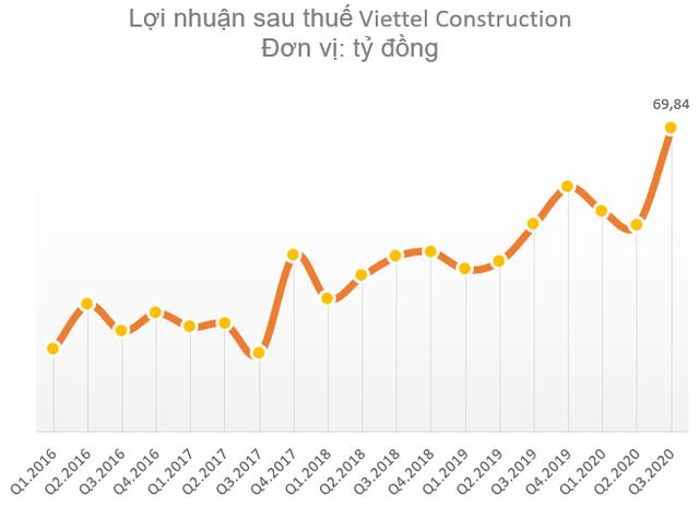 Viettel Construction (CTR) lãi kỷ lục trong quý 3, tăng trưởng 46% so với cùng kỳ 2019 - Ảnh 1.