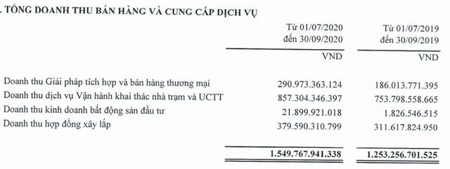 Viettel Construction (CTR) lãi kỷ lục trong quý 3, tăng trưởng 46% so với cùng kỳ 2019 - Ảnh 2.