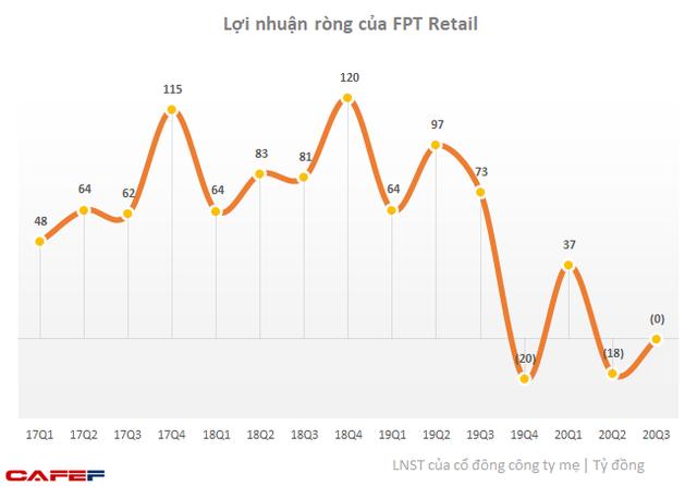 FPT Retail (FRT): Tiếp tục chi mạnh mở rộng chuỗi Long Châu lên 126 cửa hàng, lãi ròng 9 tháng giảm 92% xuống 19 tỷ đồng. - Ảnh 1.