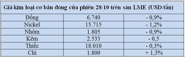 Thị trường ngày 29/10: Dầu lao dốc xuống thấp nhất 4 tháng; cao su lập 'đỉnh' 12 năm - Ảnh 1.