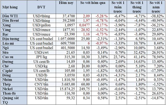 Thị trường ngày 29/10: Dầu lao dốc xuống thấp nhất 4 tháng; cao su lập 'đỉnh' 12 năm - Ảnh 2.