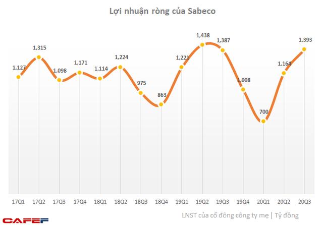 Bất chấp Nghị định 100 và COVID-19, lợi nhuận ròng quý 3 của Sabeco gần chạm đến mức cao nhất lịch sử - Ảnh 1.