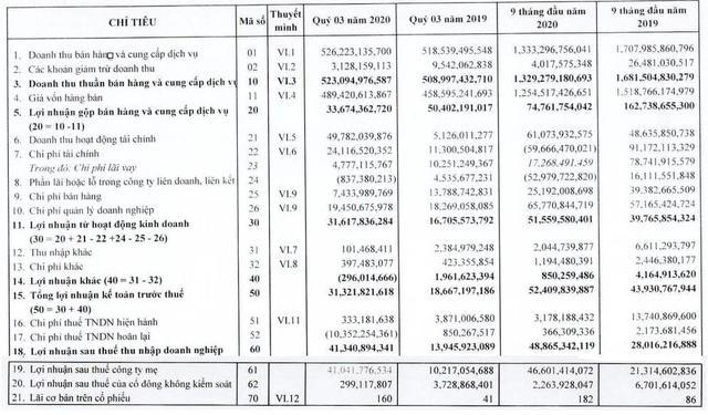 SAM Holdings báo lãi quý 3 tăng mạnh gấp 3 lần cùng kỳ nhờ hoạt động đầu tư tài chính - Ảnh 1.