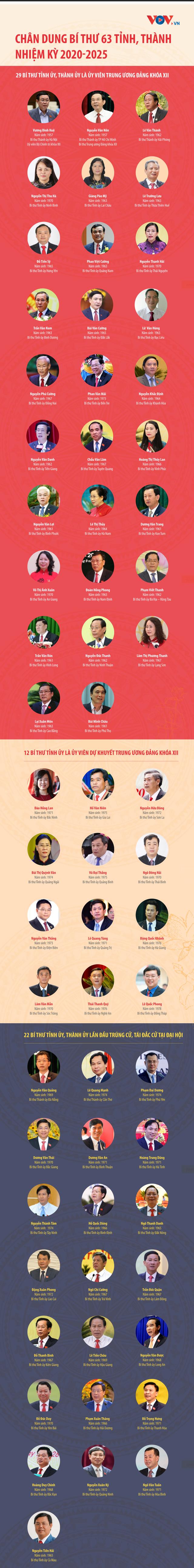 Chân dung Bí thư 63 tỉnh, thành nhiệm kỳ 2020-2025 - Ảnh 1.
