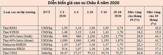 Giá cao su thiên nhiên tăng mạnh nhất trong vòng hơn 40 năm - Ảnh 2.