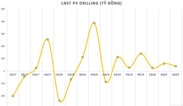 Nhiều yếu tố thuận lợi từ số lượng đến giá cả cho thuê, PV Drilling (PVD) báo lãi ròng 9 tháng tăng mạnh lên 125 tỷ đồng, vượt xa chỉ tiêu cả năm 2020 - Ảnh 1.