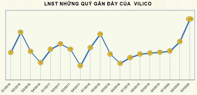 Hưởng lợi từ công ty con Mộc Châu Milk, Vilico (VLC) báo lãi 105 tỷ đồng quý 3, hơn gấp đôi cùng kỳ - Ảnh 2.