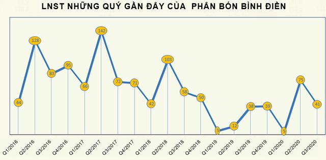 Giá vốn giảm sâu, Phân bón Bình Điền (BFC) báo lãi 41 tỷ đồng quý 3, tăng 7% so với cùng kỳ - Ảnh 2.