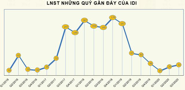 Chi phí tăng cao, giá cá tra xuất khẩu giảm, IDI báo lãi quý 3 giảm một nửa so với cùng kỳ - Ảnh 2.