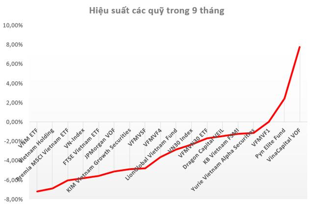 Nhiều quỹ đầu tư thắng lớn trên TTCK Việt Nam trong quý 3 - Ảnh 2.