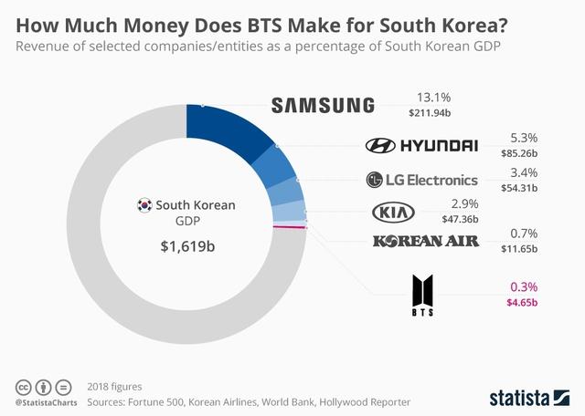 Big Hit Entertainment và con đường trở thành triệu phú đô la của các chàng trai BTS - Ảnh 1.