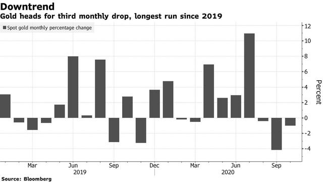 Vàng vừa có một chuỗi sụt giảm tồi tệ nhất kể từ năm 2019, nhà đầu tư chờ đợi kết quả bầu cử tổng thống Mỹ - Ảnh 1.