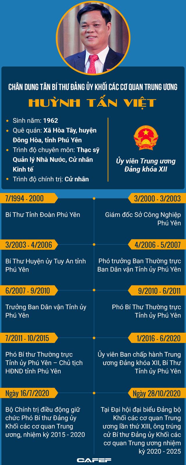 Infographic: Chân dung tân Bí thư Đảng ủy Khối các cơ quan Trung ương Huỳnh Tấn Việt - Ảnh 1.