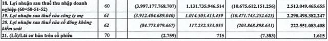 Vietnam Airlines (HVN): 9 tháng lỗ ròng 10.471 tỷ đồng, giảm gần 4.000 tỷ tiền mặt tiền gửi và vay ngắn hạn thêm 6.000 tỷ đồng - Ảnh 2.