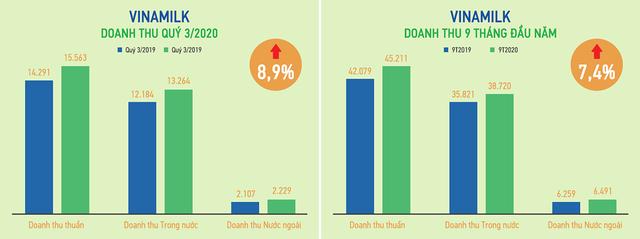9 tháng đầu năm, Vinamilk hoàn thành 76% kế hoạch doanh thu, giá cổ phiếu tăng trưởng 14% tính từ đầu năm - Ảnh 1.