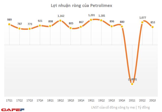 Petrolimex: Lãi trước thuế hợp nhất quý 3 hơn 1.100 tỷ, luỹ kế 9 tháng bù được hết lỗ nửa đầu năm - Ảnh 2.