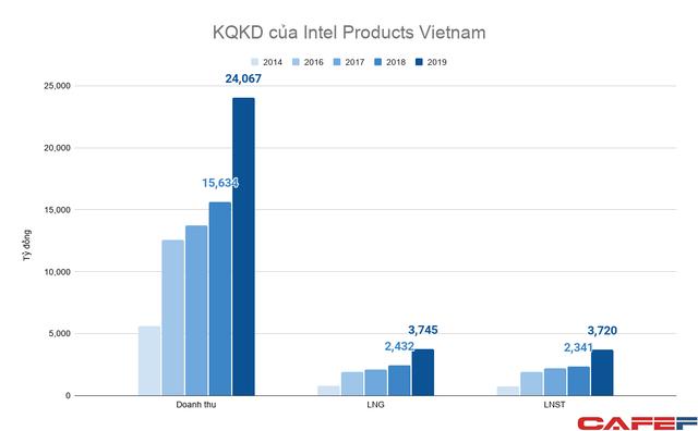 Dự án đầu tư hi-tech tỷ đô của tập đoàn Mỹ tại Việt Nam thu lãi hàng nghìn tỷ đồng mỗi năm - Ảnh 1.