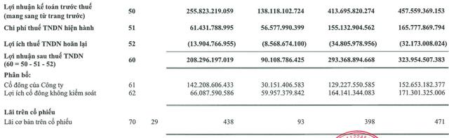 Masan MEATLife (MML): Quý 3/2020 lợi nhuận sau thuế tăng mạnh lên 208 tỷ đồng - Ảnh 2.