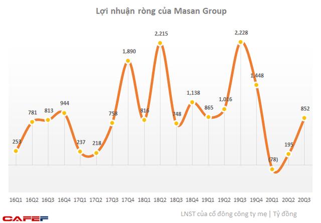 Lợi nhuận Masan Group hồi phục chữ V sau thương vụ sáp nhập VinCommerce - Ảnh 1.