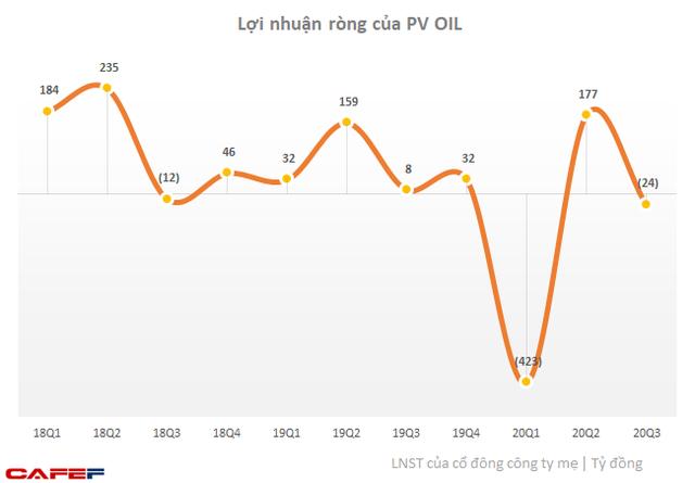 PV OIL: Quý 3 lỗ ròng 24 tỷ đồng, lũy kế 9 tháng lỗ 265 tỷ - Ảnh 2.