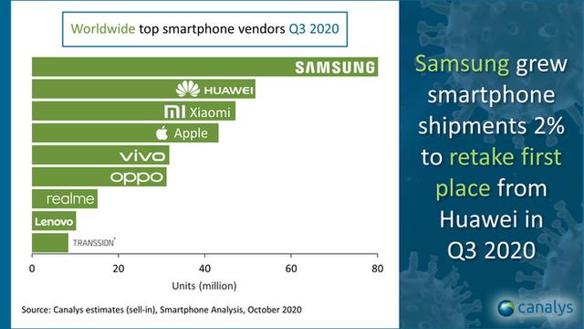 Samsung giành lại vị trí nhà sản xuất smartphone số 1 thế giới, Xiaomi bất ngờ vượt mặt Apple - Ảnh 2.