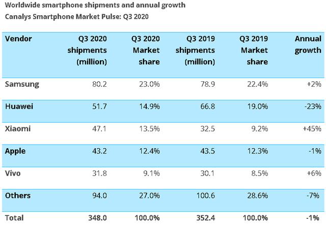 Samsung giành lại vị trí nhà sản xuất smartphone số 1 thế giới, Xiaomi bất ngờ vượt mặt Apple - Ảnh 3.