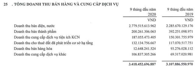 Đầu tư Sài Gòn VRG (SIP): 9 tháng lãi 676 tỷ đồng, vượt 181% kế hoạch năm - Ảnh 2.