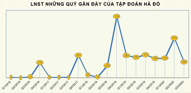 Tập đoàn Hà Đô (HDG) báo lãi 962 tỷ đồng trong 9 tháng, tăng 21% so với cùng kỳ - Ảnh 2.