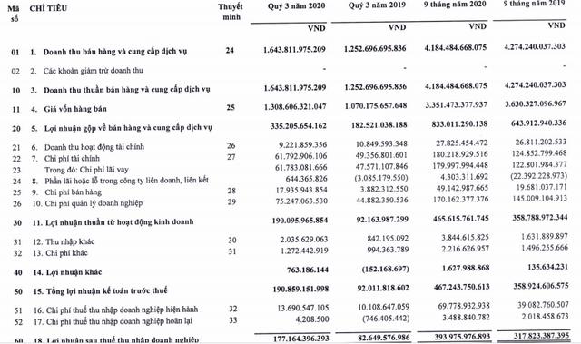 Xây lắp điện 1 (PC1) báo lãi 177 tỷ đồng quý 3, gấp đôi cùng kỳ năm ngoái - Ảnh 1.