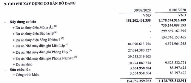 Xây lắp điện 1 (PC1) báo lãi 177 tỷ đồng quý 3, gấp đôi cùng kỳ năm ngoái - Ảnh 3.