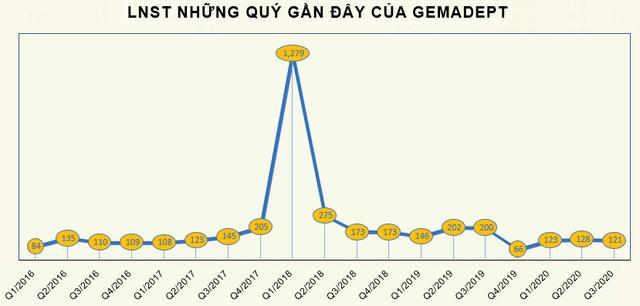 Gemadept (GMD) báo lãi 121 tỷ đồng quý 3, giảm 39% so với cùng kỳ - Ảnh 2.
