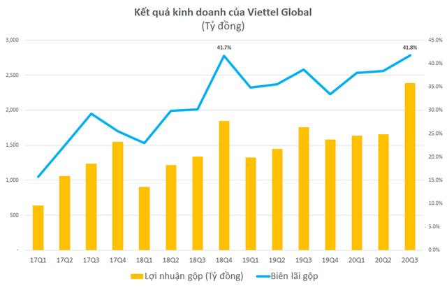 Viettel Global: Hoạt động cốt lõi vẫn khởi sắc ngay trong đại dịch Covid-19, LNTT quý 3 tăng 188% lên 1.090 tỷ đồng - Ảnh 1.