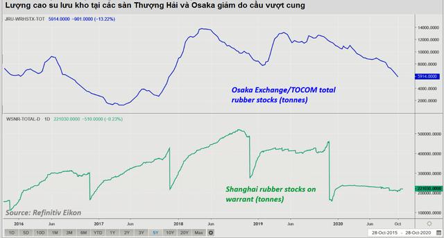 Vựa cao su Đông Nam Á chật vật không đáp ứng đủ nhu cầu khiến giá cao su tăng vọt - Ảnh 3.