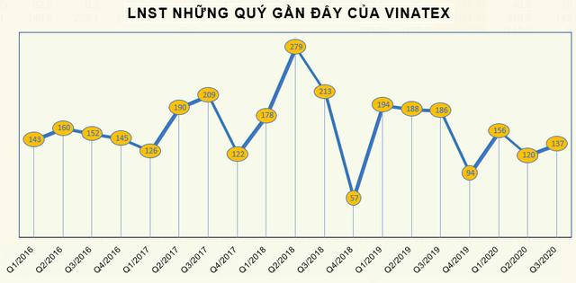 Vinatex (VGT) báo lãi quý 3 đạt 137 tỷ đồng, giảm 26% so với cùng kỳ - Ảnh 2.