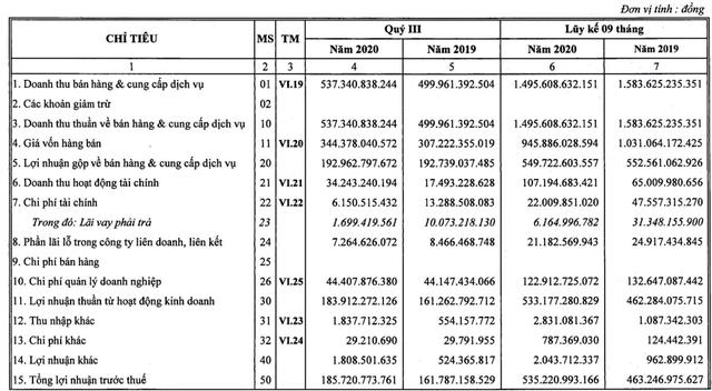 Cảng Hải Phòng (PHP) báo lãi 150 tỷ đồng quý 3, tăng 16% so với cùng kỳ - còn hơn 2.000 tỷ đồng tiền gửi ngân hàng - Ảnh 1.